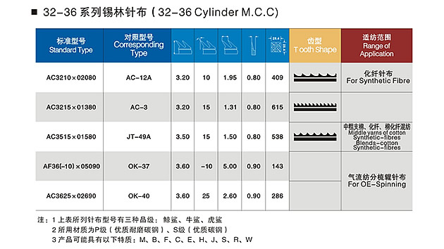 32-36 Cylinder M.C.C