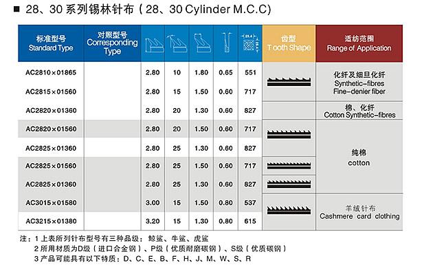 28,30 Cylinder M.C.C