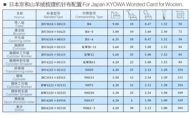 For Japan KYOWA Worsted Card for Woolen.