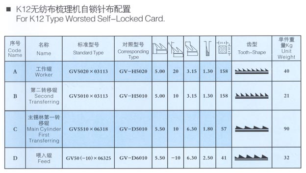 For K12 Type Worsted Self- Locked Card.